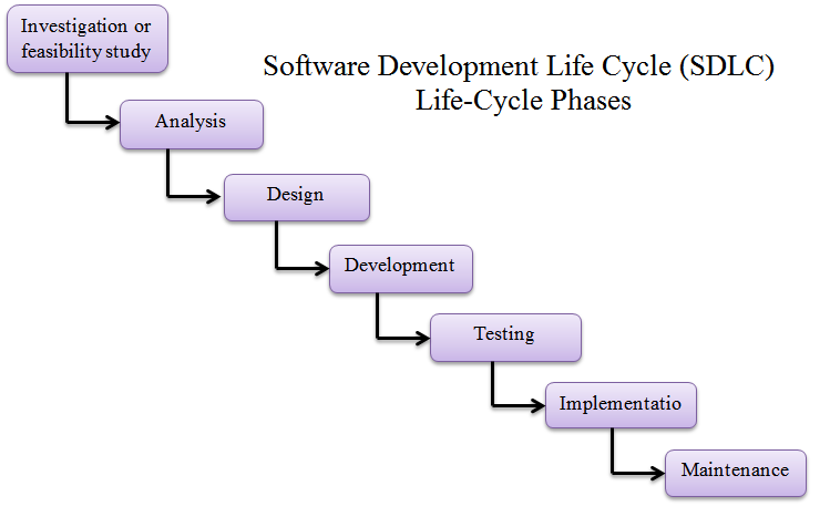 Hierarchy of System Development Life Cycle