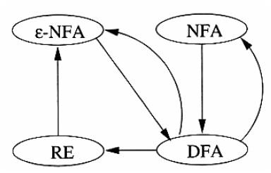 NFA to DFA & DFA to NFA conversion block diagram