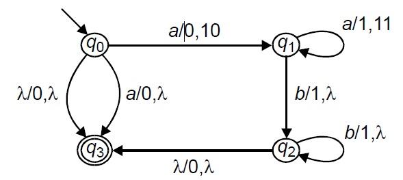 Graphical Representation of PDA