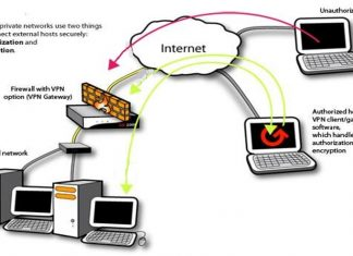 Virtual Private Network Diagram