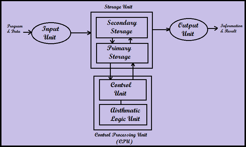 Organization of Digital Computer
