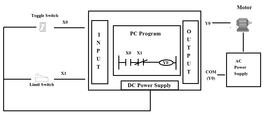 Ladder Logic Diagram Device Notations Programming Example