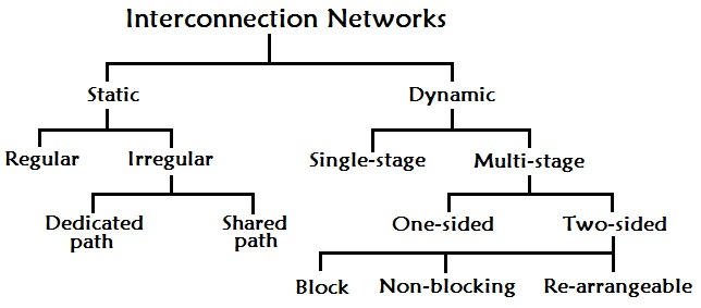 Classicication of interconnection network