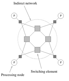 Dynamic Interconnection Network