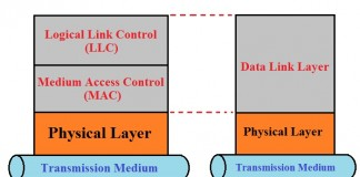 Medium Access Control MAC sublayer