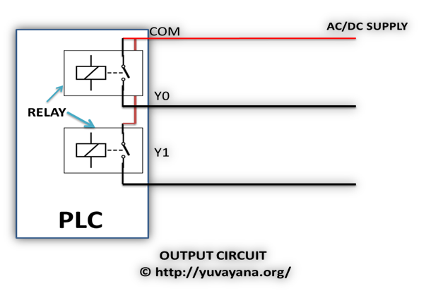 PLC ( Programmable Logic Controller ) : Introduction, Use ... Dc Relay Wiring Block on