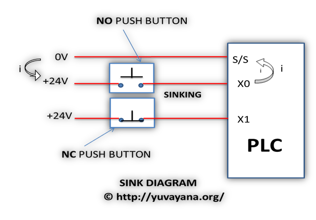 plc programmable logic controller introduction use example rh er yuvayana org