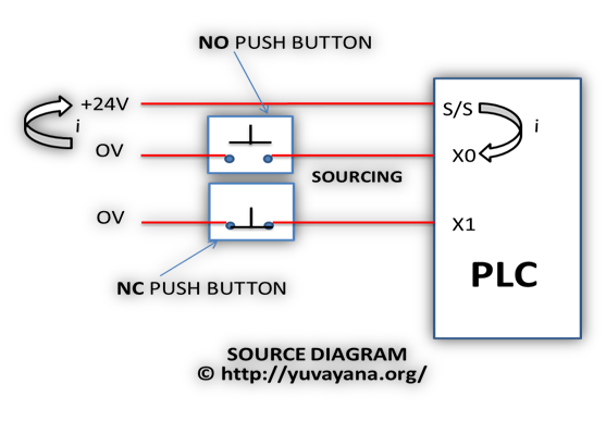 PLC source block diagram - Programmable logic controller
