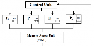 The PRAM model of parallel computation