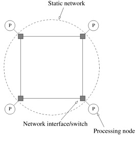 Static Interconnection Network