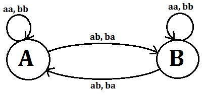 generalized transition graph gtg definition with example