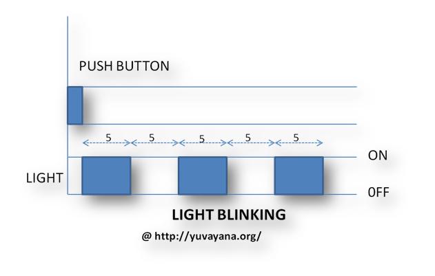 Light Blinking example