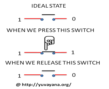 Momentary switch working