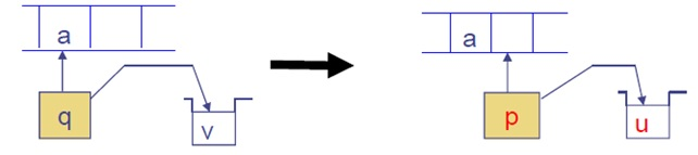 Pushdown automata basic operation 1