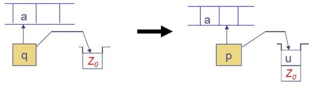 Pushdown automata basic operation 3