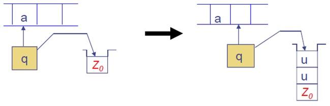 Pushdown automata basic operation 4