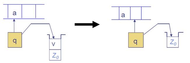 Pushdown automata basic operation 5