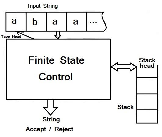 Pushdown automata block diagram