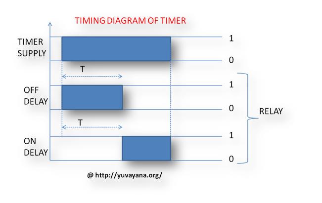 Timing diagram of timer-2