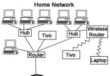 block diagram of network