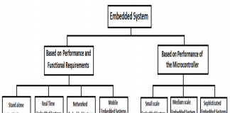 Classification of embedded systems image as flowchart