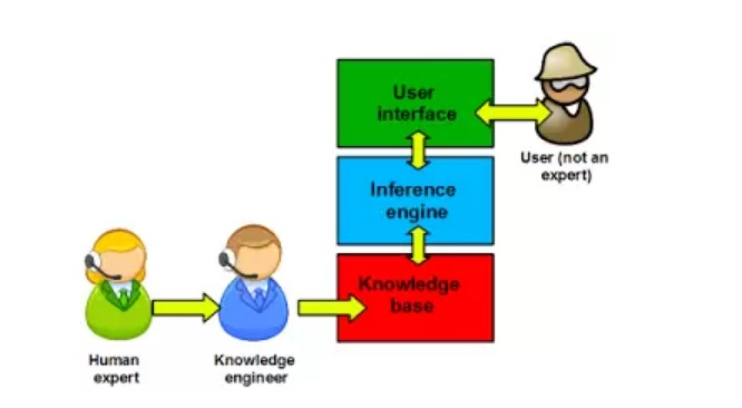 Components of Expert system