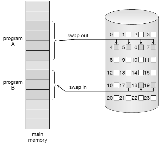 Paged memory transfer to contiguous disk space