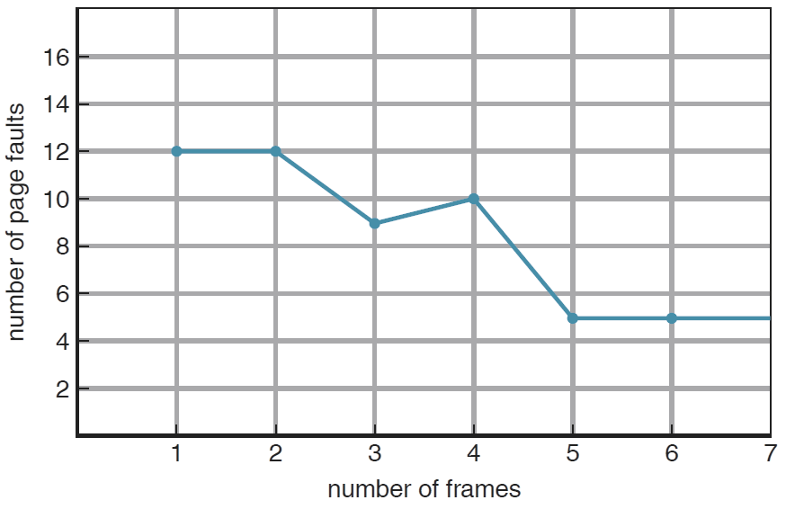 Page-fault curve for FIFO replacement on a reference string