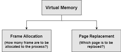 Two major aspects of virtual memory to implement demand paging