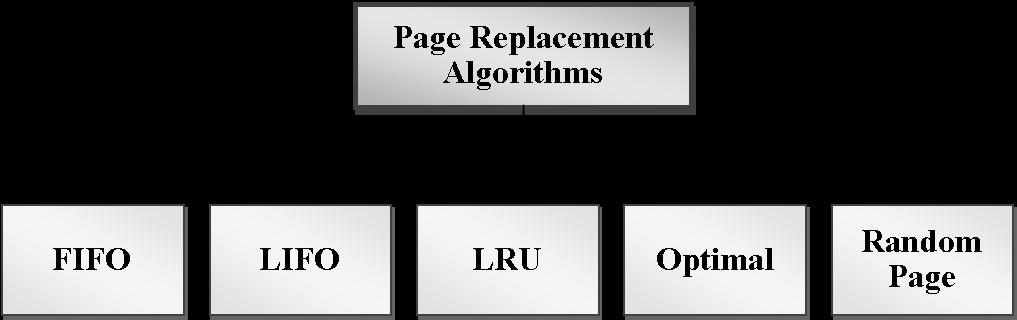 Various page replacement algorithms