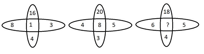 reasoning diagram Q. 25 paper 5