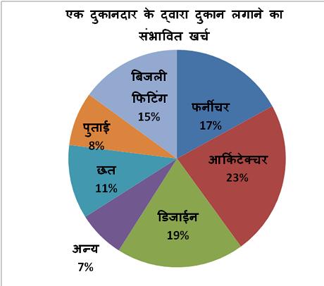 SBI Clerk Paper 1 Aptitude Q 11-15 hindi