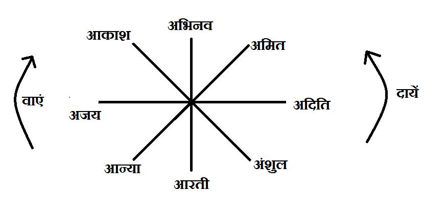 SBI Clerk Paper 1 Reasoning Q 46-50 hindi