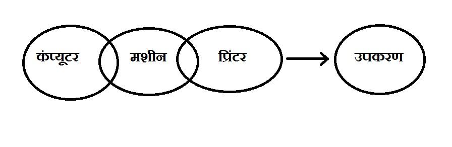 SBI Clerk Reasoning Paper 1 Q 62 hindi