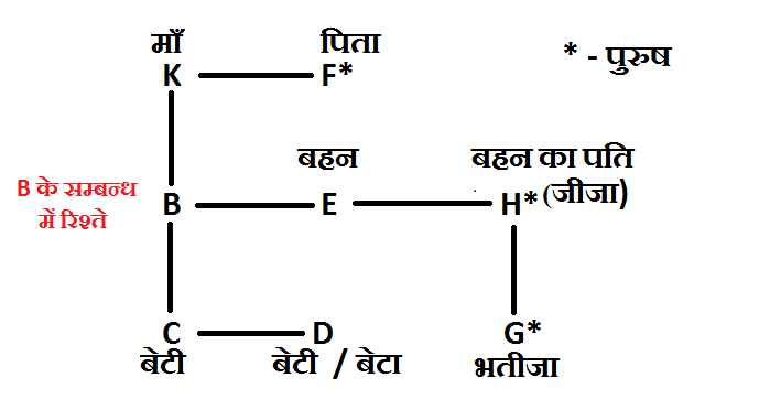 reasoning blood relation SBI Clerk paper - 3