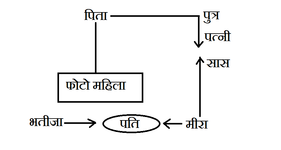 Blood Relation in hindi question answer 10