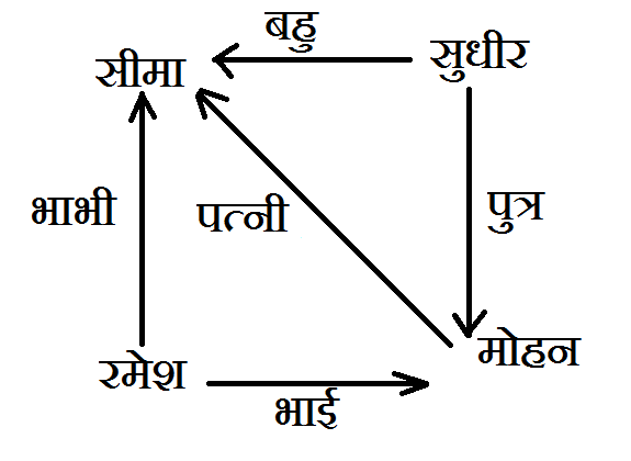 Blood Relation in hindi question answer 8