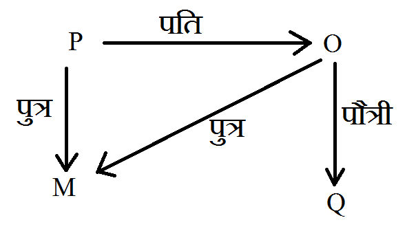 Blood Relation in hindi question answer 9