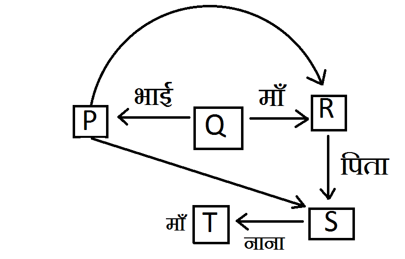 bLOOD RELATION question answer in hindi 2