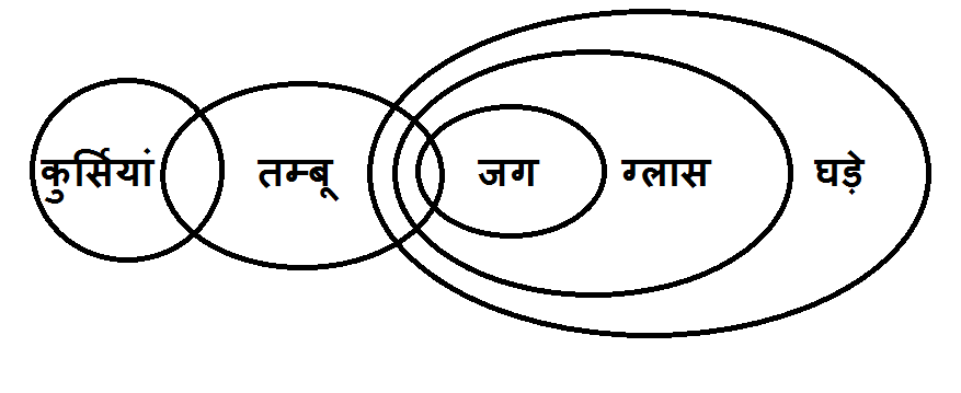 syllogism-question-answer-in-hindi-5