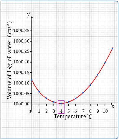 Water Temprature Volume relationship