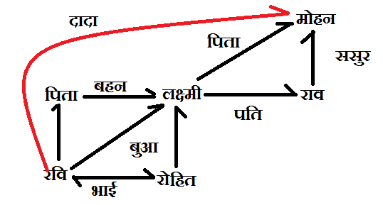 Blood relation q 6 solution