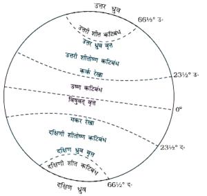 विषुवत वृत्त शून्य अंश अक्षांश को दर्शाती है। विषुवत वृत्त के उत्तर की सभी समांतर रेखाओं को उत्तरी अक्षांश कहा जाता है तथा विषुवत वृत्त के दक्षिण स्थित सभी समानंतर रेखाओं को दक्षिणी अक्षांश कहा जाता है।