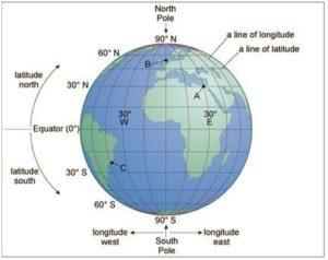 अक्षांश रेखाओं (समानान्तर) एंव देशांतरीय याम्योत्तरों के द्वारा बना ग्रिड का जाल अर्थात अक्षांशों व देशांतरीय याम्योत्तरों के द्वारा बने जाल को ग्रिड कहते हैं।